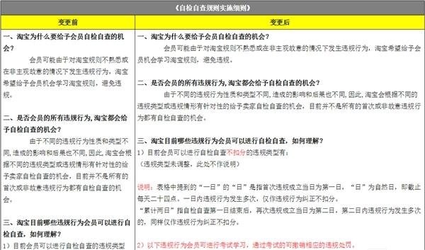 淘宝新规:会员违规可通过考试撤销处罚插图1