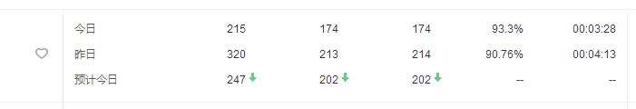 主机吧博客日IP访问量超过200了!插图