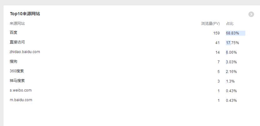 主机吧博客日IP访问量超过200了!插图1