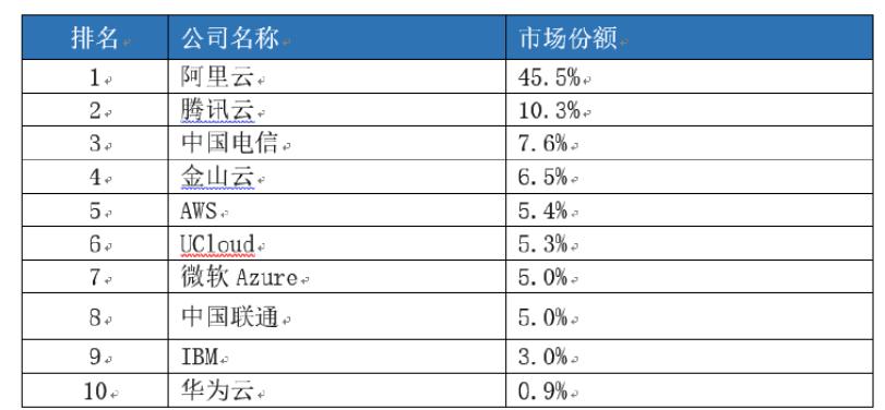 IDC发布云服务报告:阿里云占45%,腾讯云10% 主机 IT公司 互联网 微新闻 第1张