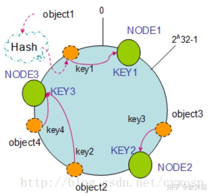 科普什么是CDN插图4