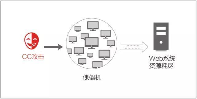 如何快速判断服务器是否遭受CC攻击 CC攻击的表现插图