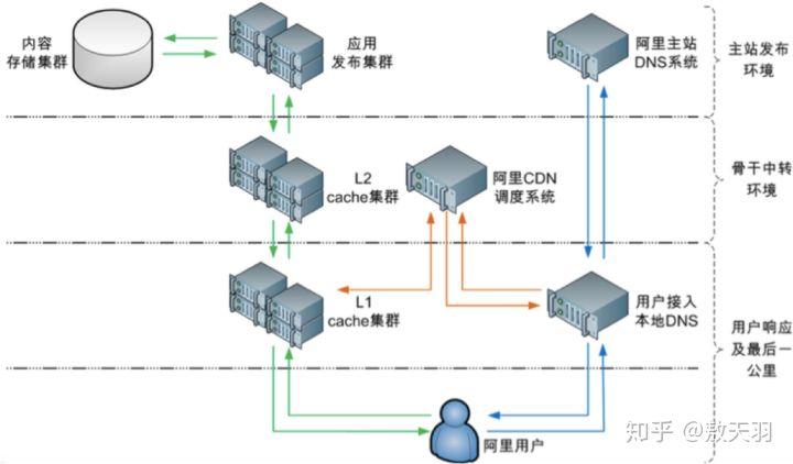 科普什么是CDN插图3