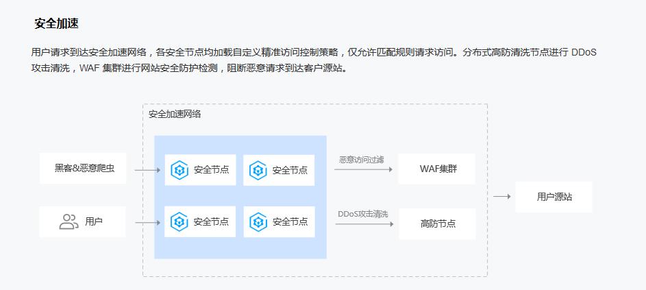 腾讯云服务器被DDOS攻击解决办法插图1
