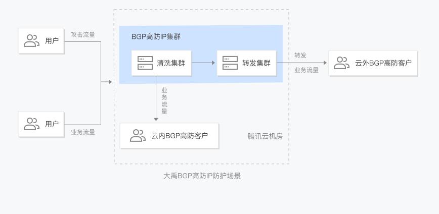 腾讯云服务器被DDOS攻击解决办法插图