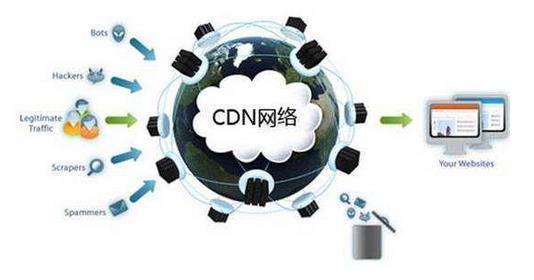 动态网站使用百度云加速CDN设置方法
