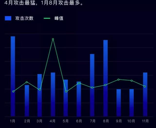 腾讯云发布2018年安全报告:DDoS攻击正式进入Tb时代