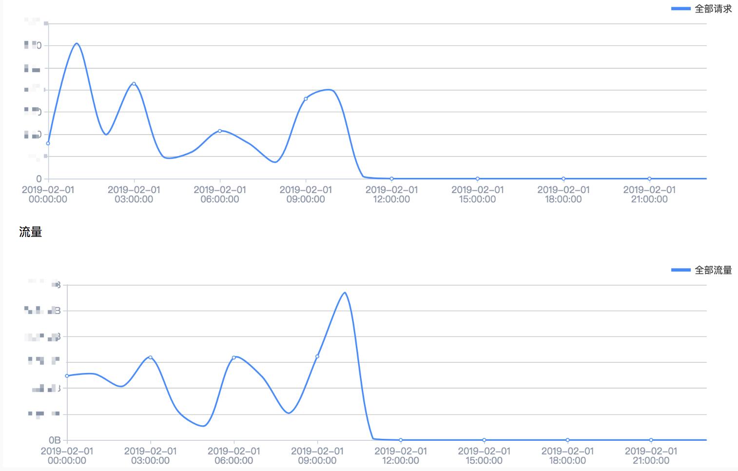 百度云加速数据报表详细介绍插图1