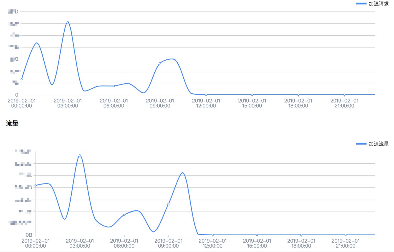 百度云加速数据报表详细介绍插图2