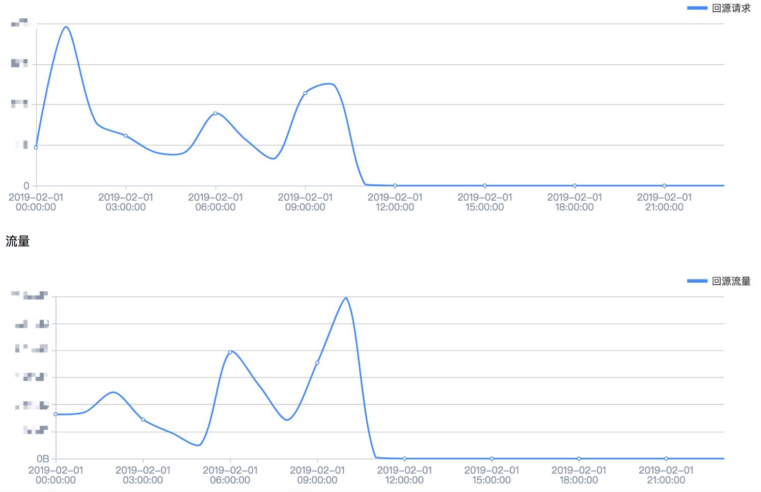 百度云加速数据报表详细介绍插图3