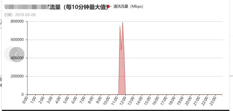记一次被DDoS流量攻击高达800G峰值的经历插图1
