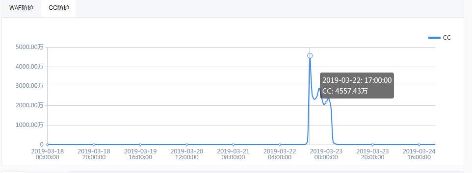 百度云加速商务版防御峰值4557万次CC攻击的经历