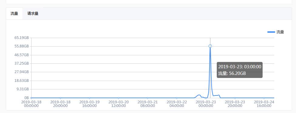 百度云加速商务版防御峰值4557万次CC攻击的经历插图1