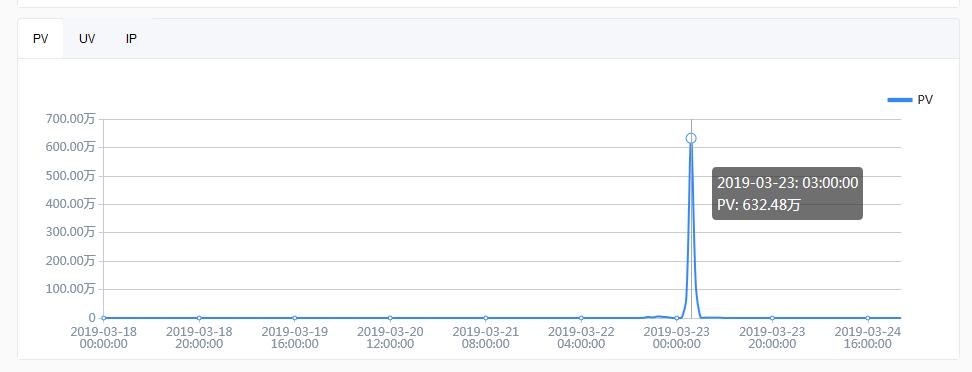 百度云加速商务版防御峰值4557万次CC攻击的经历插图2