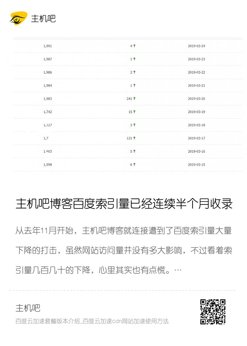 主机吧博客百度索引量已经连续半个月收录上涨了分享封面