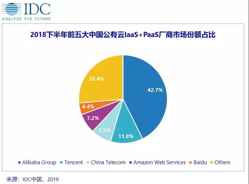 国内公有云市场份额:阿里云依然第一;AWS、百度云、腾讯云、华为云等稳步增长插图1