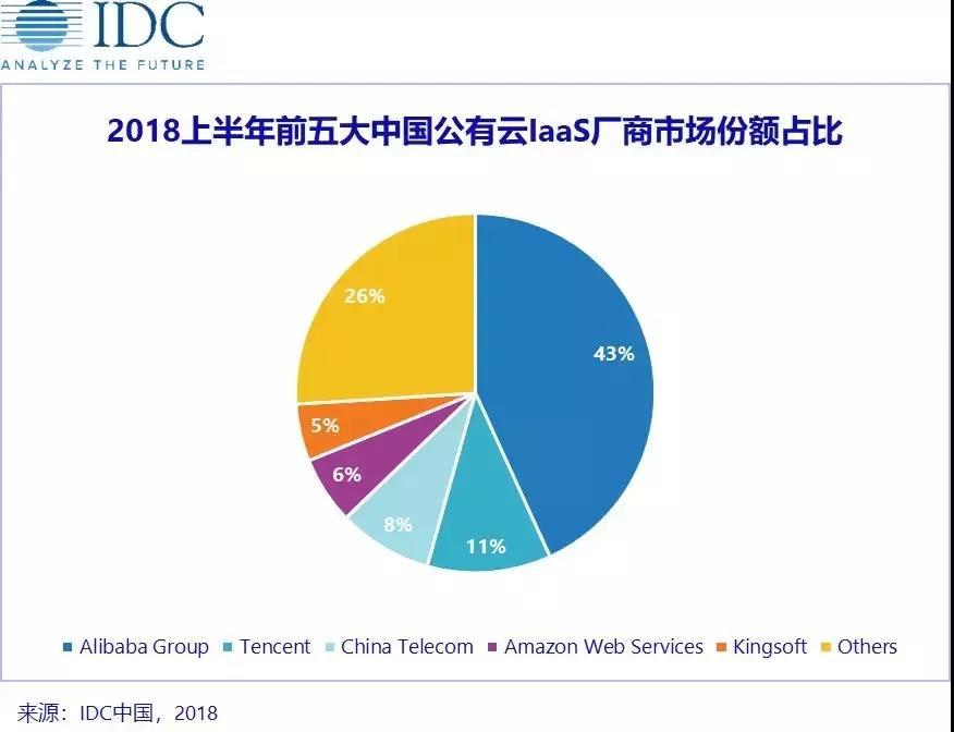 国内公有云市场份额:阿里云依然第一;AWS、百度云、腾讯云、华为云等稳步增长插图2