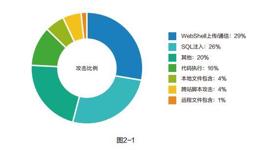 阿里云2019上半年web应用安全报告 :90%以上攻击流量来源于扫描器