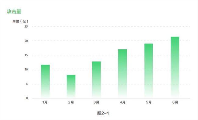 阿里云2019上半年web应用安全报告 :90%以上攻击流量来源于扫描器插图1