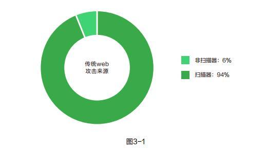 阿里云2019上半年web应用安全报告 :90%以上攻击流量来源于扫描器插图2