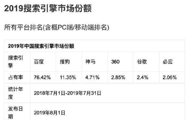 2019年中国搜索引擎市场份额 Google 微信 百度 搜索引擎 微新闻 第1张