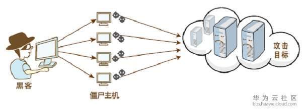 你的网站被为什么会被DDoS攻击 如何防御DDoS