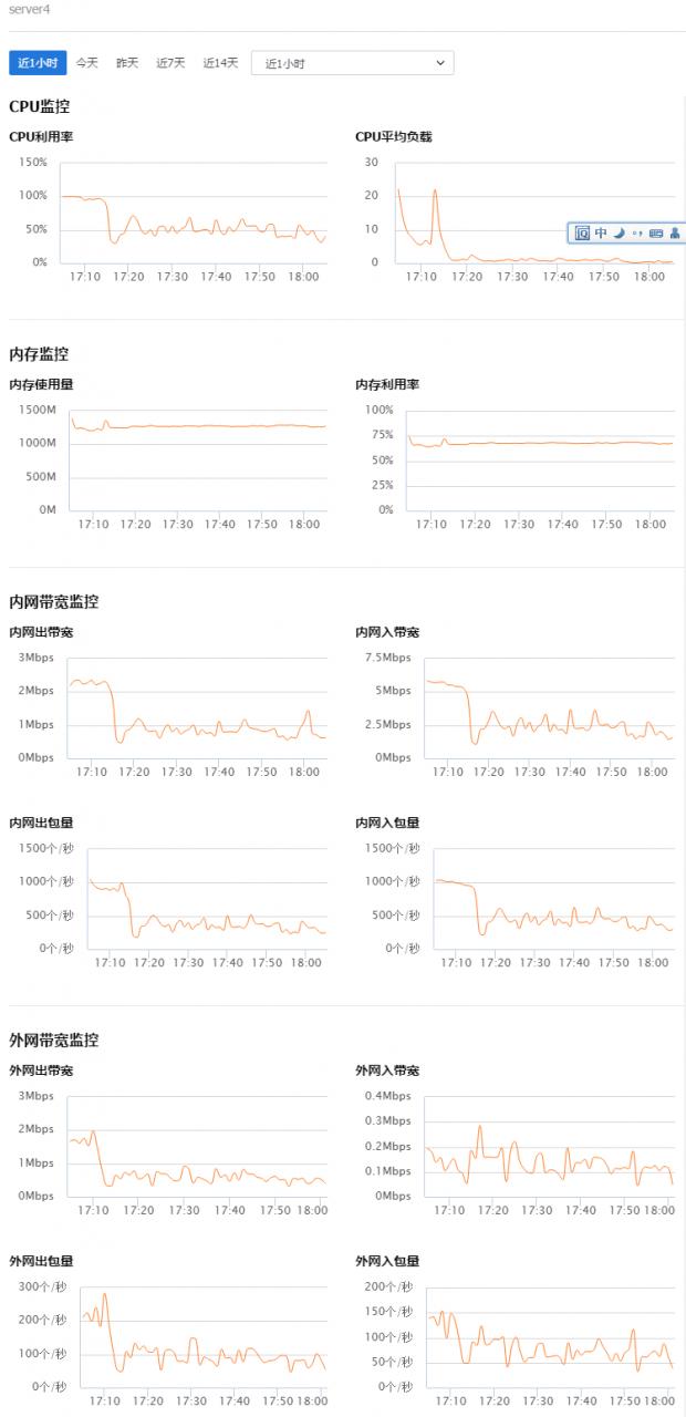 记部署在腾讯云的discuz论坛遭受了一次 CC 攻击