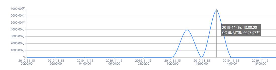 成功利用百度云加速为某网站防御上亿级别CC攻击