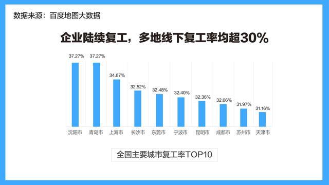 """百度:线下复工比例不到4成 广东人""""云办公""""最活跃"""