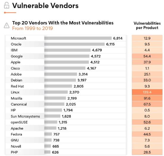 分析称:过去十年,Windows 10漏洞少于Linux、Mac OS X和Android插图2