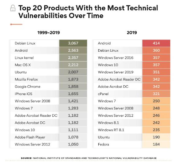分析称:过去十年,Windows 10漏洞少于Linux、Mac OS X和Android插图1