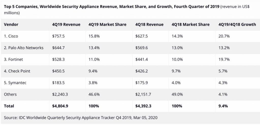 全球安全设备季度跟踪报告:UTM 增长 5.8%、Web安全和消息传递安全各增长6.8%和24.6%插图