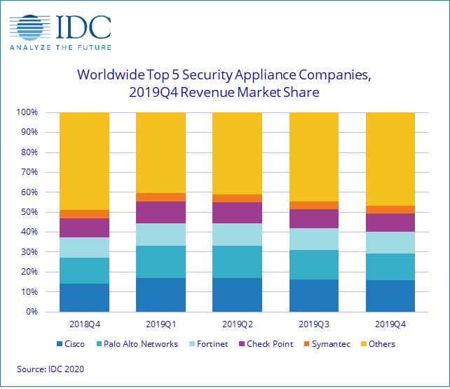 全球安全设备季度跟踪报告:UTM 增长 5.8%、Web安全和消息传递安全各增长6.8%和24.6%插图1