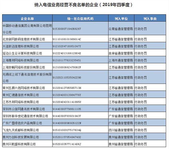 16家企业被纳入电信业务经营不良名单 因存在违规行为插图