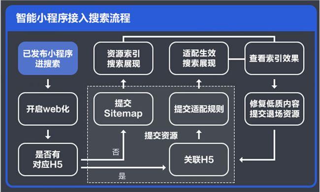 百度发布《智能小程序开发者运营技能知识图谱2.0》插图6