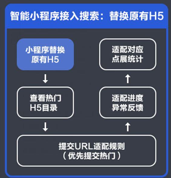 百度发布《智能小程序开发者运营技能知识图谱2.0》插图8