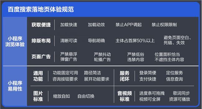 百度发布《智能小程序开发者运营技能知识图谱2.0》插图9
