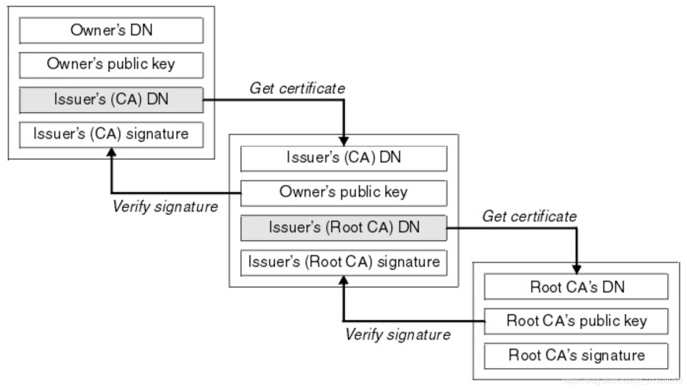 什么是SSL证书链插图
