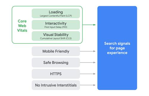 谷歌发布2021网页排名算法:用户体验为王 搜索引擎 Google 微新闻 第2张