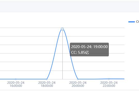 利用百度云加速专业版成功帮客户抵御6亿次CC攻击记录