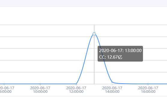百度云加速企业版高防CDN防御13亿次CC攻击案例