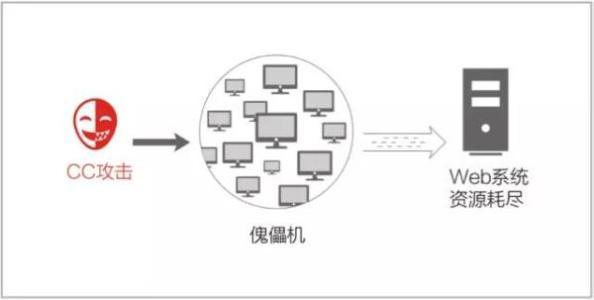 简述网页被CC攻击原理与防御方法