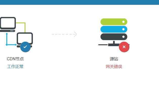 网站使用CDN出现502错误原因插图1