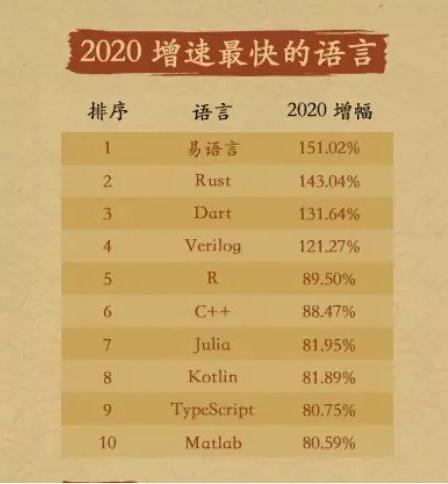 国内2020年开源语言排行榜:Java稳居第一 PHP排名第三 易语言增涨最快插图1