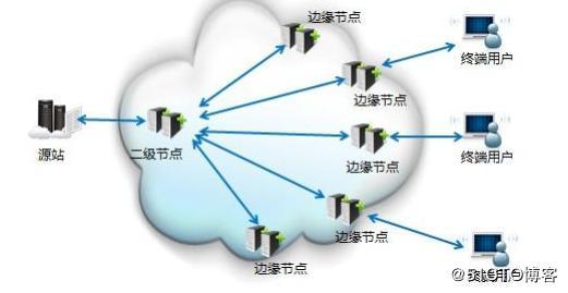 百度云加速支持回源超时时间设置吗?最长时间超时多少?