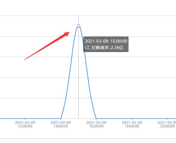 记一次成功为客户APP网站api防御CC攻击的记录插图