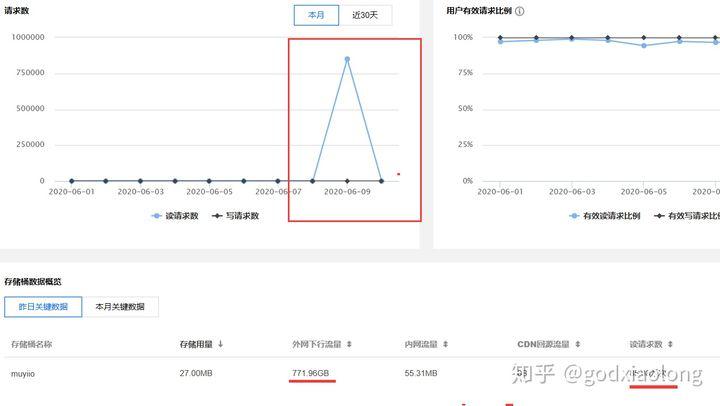 站长亲身经历:个人博客网站被恶意DDOS攻击插图
