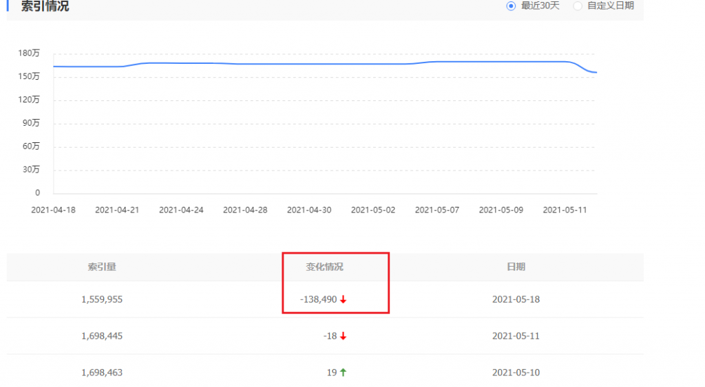 百度19号大更新:网站索引大涨大跌各不一插图5
