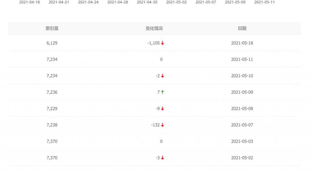 百度19号大更新:网站索引大涨大跌各不一插图3