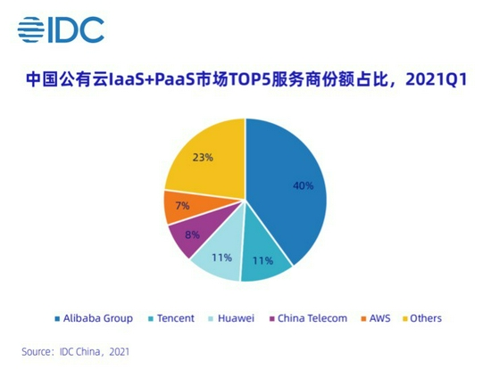 2021年第一季度中国云市场规模超300亿 阿里云第一 腾讯云华为云第二